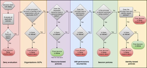 AWS Authorization Logic flow chart